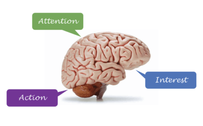 Anatomy of the perfect marketing message