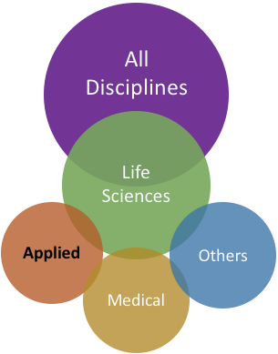 Applied life science hierarchy