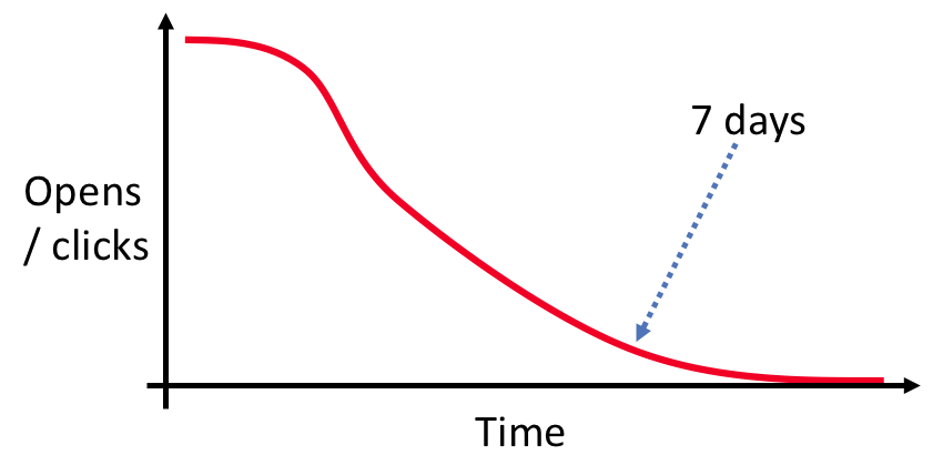 Results curve