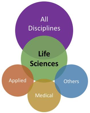 Life Science disciplines