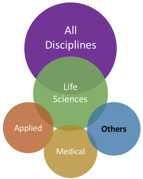 Other life science disciplines