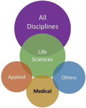 Medical Life Sciences