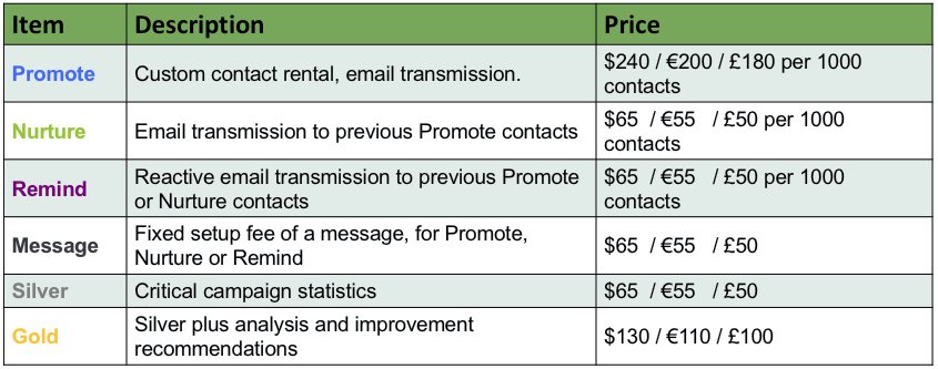 Marketwise pricing table Feb 21